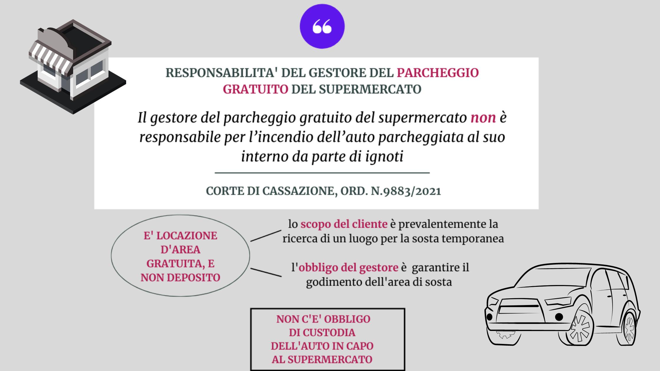 Il gestore del parcheggio gratuito del supermercato non è responsabile per l'incendio dell'auto parcheggiata.